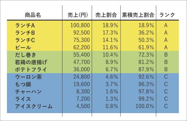 ABC分析結果